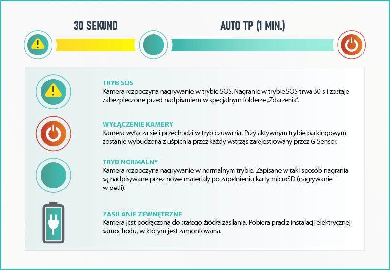 Aktywny tryb parkingowy Prido i7 PRO